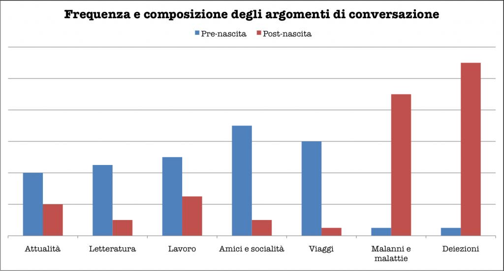 Frequenza e composizione degli argomenti di conversazione